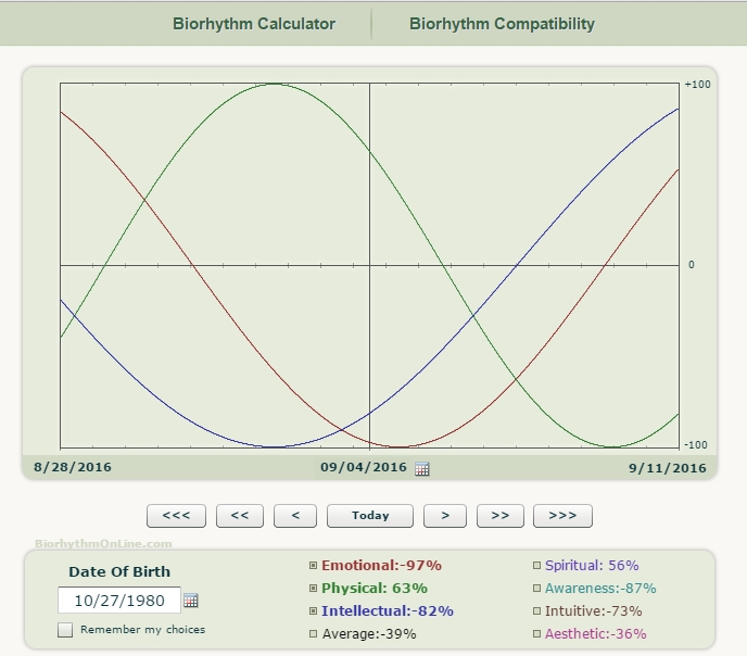 biorythm calculator