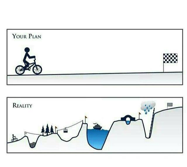 plan, reality, check, plan vs reality